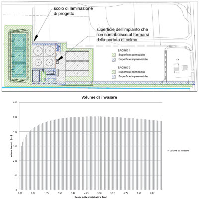Calculations and design of the detention basins for hydraulic compatibility of a biogas plant