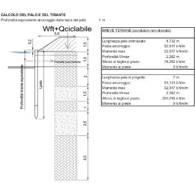 Technical assessment of a sheet pile wall with an anchor in layered soil using Blum's method