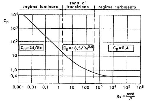 Diagram between coefficient of dynamic resistance CD and Reynolds number