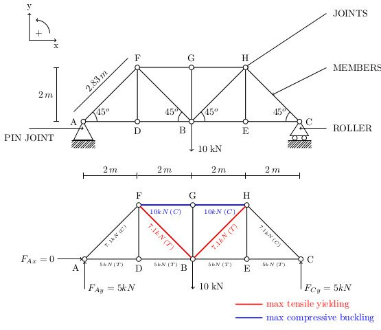 Latex And 2d Structural Mechanics Diagrams Rainnic In The Clouds