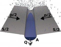 Schema per il calcolo con il metodo dell'invaso